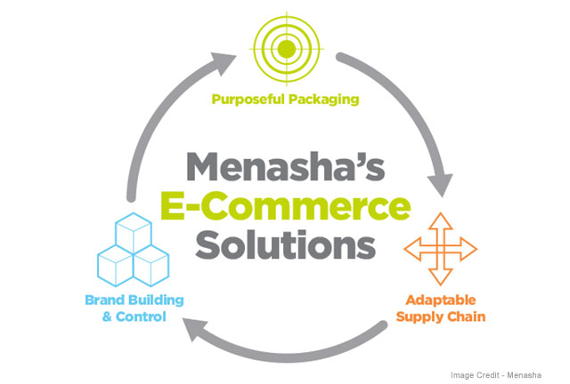 Menasha Now Offers 6-Amazon.com Testing and Certification